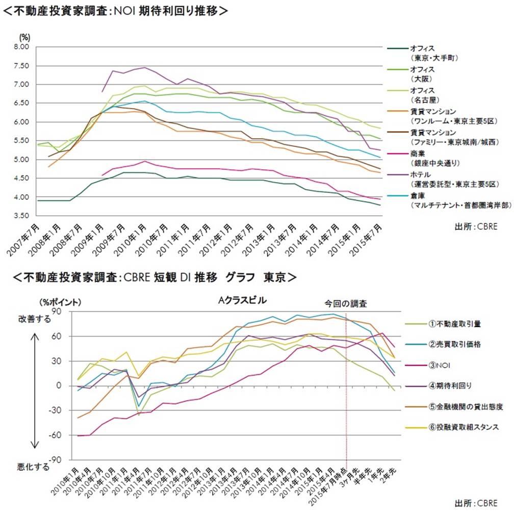 不動産の利回りが過去最低を更新中です。